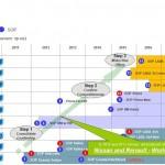 Планы АвтоВАЗа по производству автомобилей до 2020 года