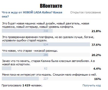 Результат опроса ВКонтакте. Лада Калина 2 - новости, презентации, фото, видео