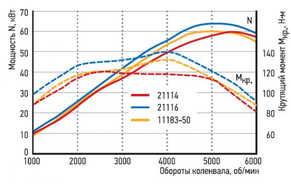 График мощности, момента сил (21118, 11183). Автомобили Лада Калина 2. Новости, описание, видео.