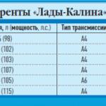 Ближайшие конкуренты «Калины-2»