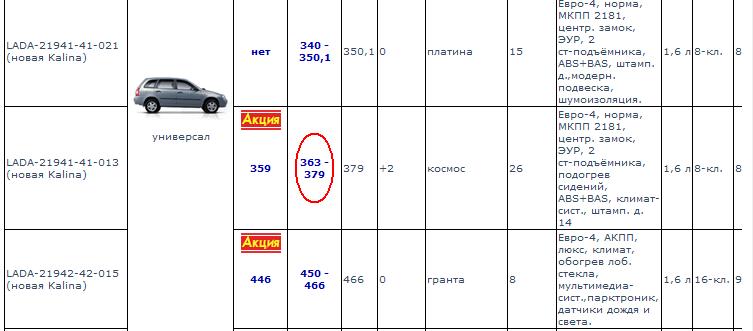 Таблица цен автомобилей Калина-2 (АвтоСреда). Автомобили Лада Калина 2. Новости, описание, видео.