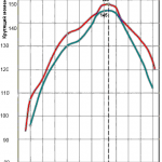 Подробности о новых двигателях ВАЗ, планируемых к выпуску в 2015 году