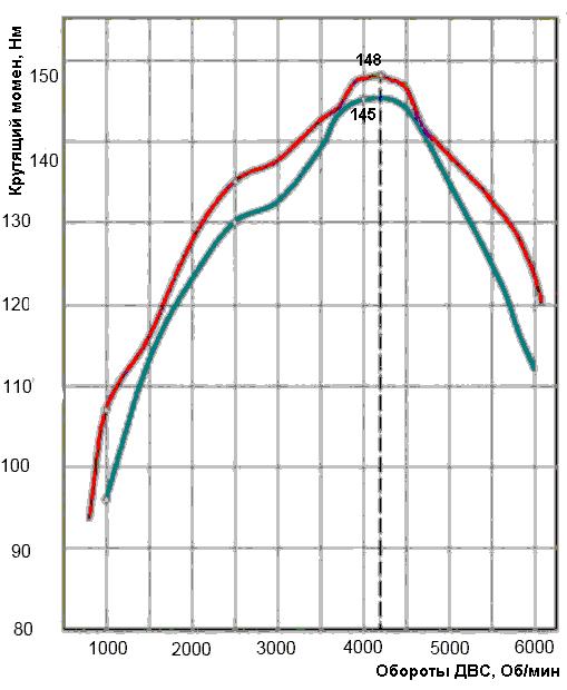 Зависимость крутящего момента от частоты, двигатели 21126 и 21127