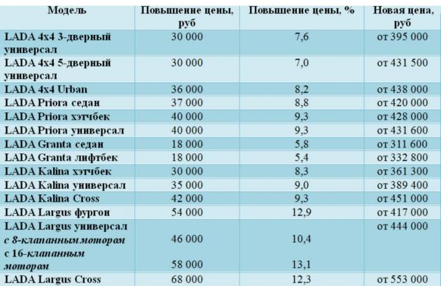 Скриншот сайта Lada.ru