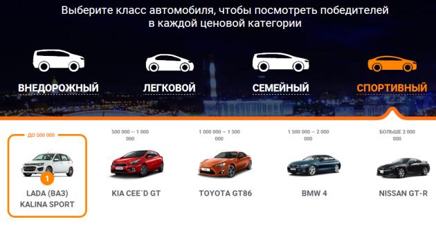 Скриншот сайта, публикующего итоги конкурса Авто года