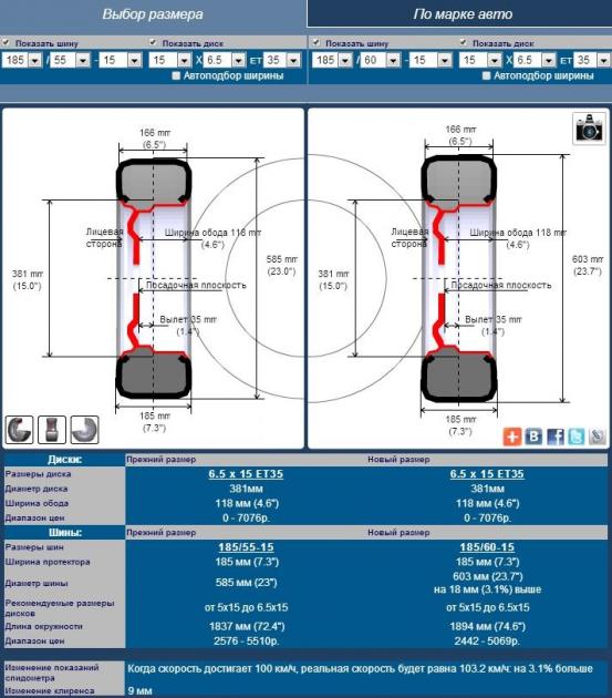 Сравнение типоразмеров 185/55 R15 и 185/60 R15