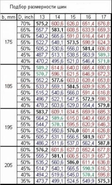 Рекомендуемые типоразмеры шин, ВАЗ-2192/2194